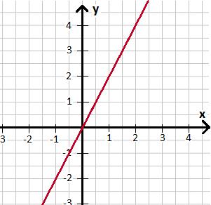 bestimmtes integral berechnen loesen