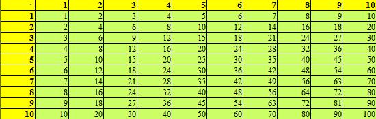 arbeitsblatt vorschule 187 gro223es einmaleins tabelle