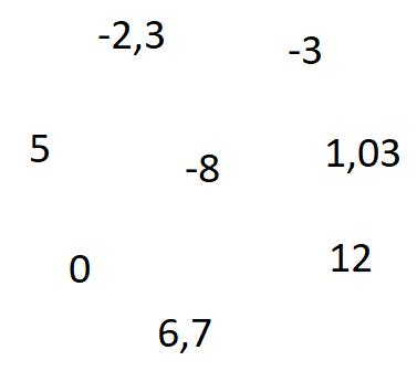 Ganze Zahlen