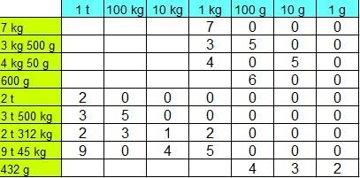 Gewichte Grundschule