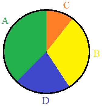 Beispiele Und Vorlagen Fur Kreisdiagramme 12
