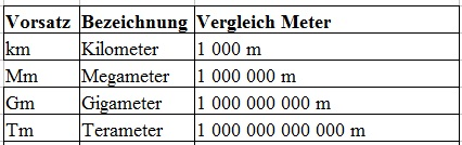 Längeneinheiten Tabelle