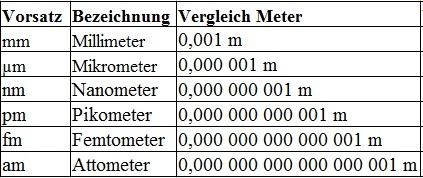 seemeilen in km tabelle