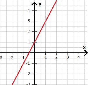 Lineare Gleichung / Funktion zeichnen und Steigung