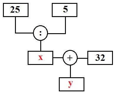 Rechenbaum: Erklärung und Beispiele
