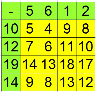 Rechentabelle Klasse 1 - 4