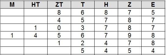 Stellenwerttafel (auch große Zahlen)