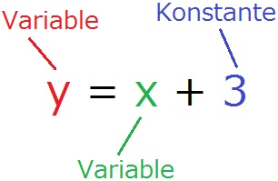Variable und Konstante