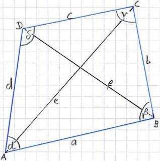 Viereck: Eigenschaften, Arten, Formeln etc.