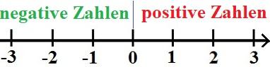 Vorzeichen und Rechenzeichen Unterschied