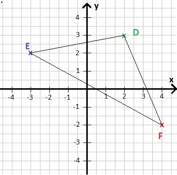 3 dimensionales koordinatensystem