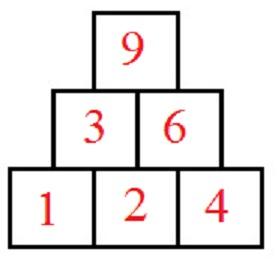 Zahlenpyramide, Zahlenturm oder Zahlenmauer