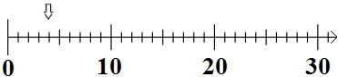 Zahlenstrahl Aufgabe 1