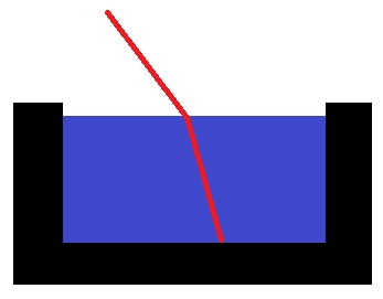 Lichtbrechung Im Wasser